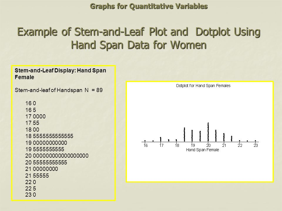 Example of Stem-and-Leaf Plot and Dotplot Using Hand Span Data for Women Stem-and-Leaf Display: Hand Span Female Stem-and-leaf of Handspan N = 89 16 0
