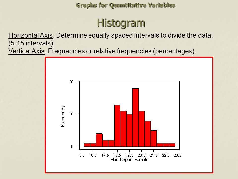 Histogram Horizontal Axis: Determine equally spaced intervals to divide the data. (5-15 intervals) Vertical Axis: Frequencies or relative frequencies