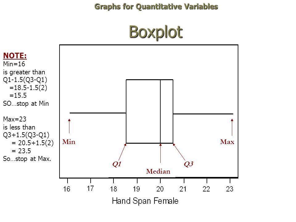 Boxplot Min Q1 Median Q3 Max Graphs for Quantitative Variables NOTE: Min=16 is greater than Q1-1.5(Q3-Q1) =18.5-1.5(2) =15.5 SO…stop at Min Max=23 is