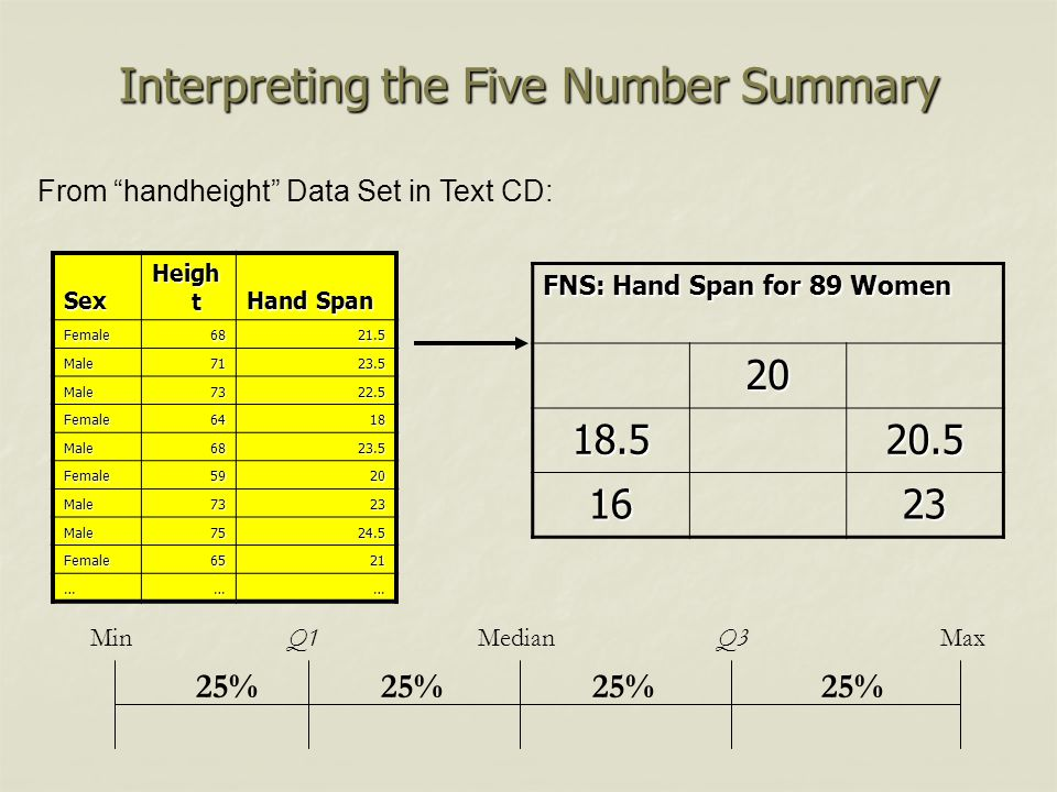 Interpreting the Five Number Summary Sex Heigh t Hand Span Female6821.5 Male7123.5 Male7322.5 Female6418 Male6823.5 Female5920 Male7323 Male7524.5 Fem