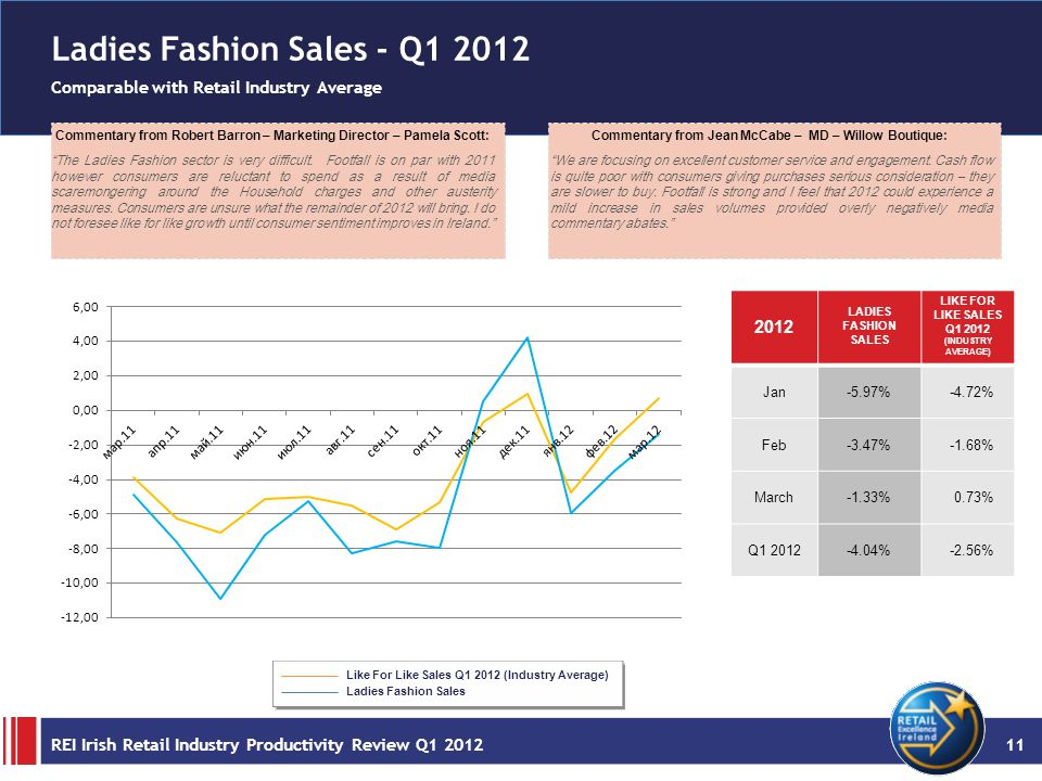 Ladies Fashion Sales - Q1 2012 Comparable with Retail Industry Average Commentary from Robert Barron – Marketing Director – Pamela Scott: The Ladies Fashion sector is very difficult.