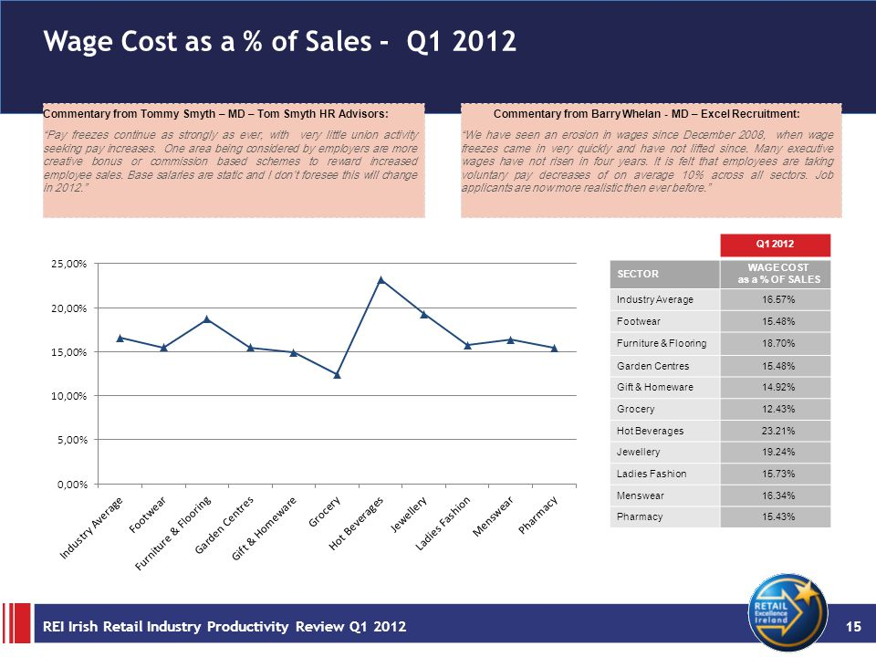 Wage Cost as a % of Sales - Q1 2012 Commentary from Tommy Smyth – MD – Tom Smyth HR Advisors: Pay freezes continue as strongly as ever, with very little union activity seeking pay increases.