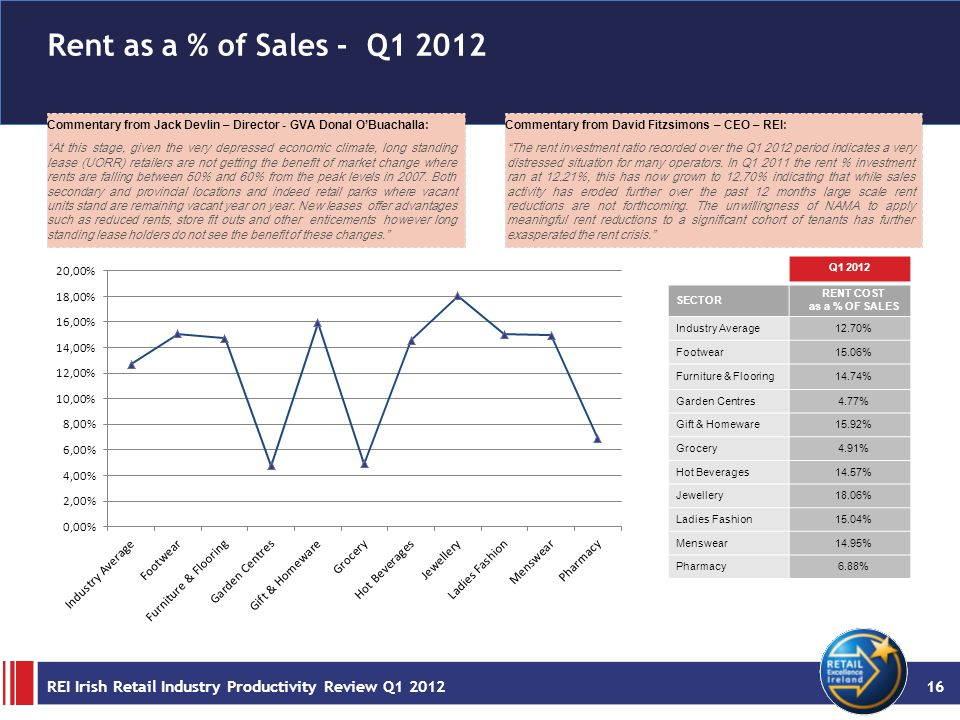 Rent as a % of Sales - Q1 2012 Commentary from Jack Devlin – Director - GVA Donal O'Buachalla: At this stage, given the very depressed economic climate, long standing lease (UORR) retailers are not getting the benefit of market change where rents are falling between 50% and 60% from the peak levels in 2007.