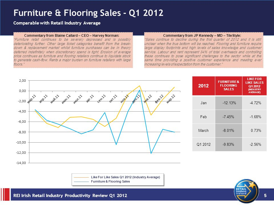 Furniture & Flooring Sales - Q1 2012 Comparable with Retail Industry Average Commentary from Blaine Callard – CEO – Harvey Norman: Furniture retail continues to be severely depressed and is possibly deteriorating further.