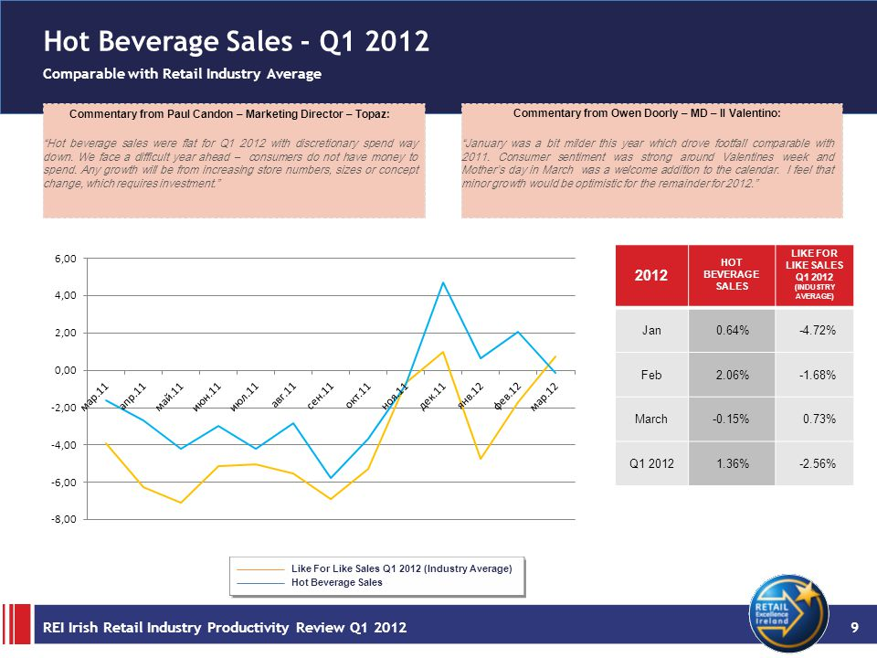 Jewellery Sales - Q1 2012 Comparable with Retail Industry Average Commentary from John Moore – MD – Moores Jewellers: Certainly the year got off to a slow start.