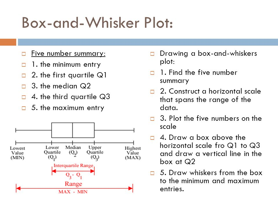 Ex4:  Draw a box and whisker plot that represents the 15 test scores given in example 1.