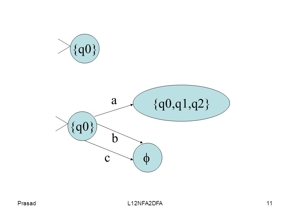 PrasadL12NFA2DFA11 {q0} {q0,q1,q2} a b c 