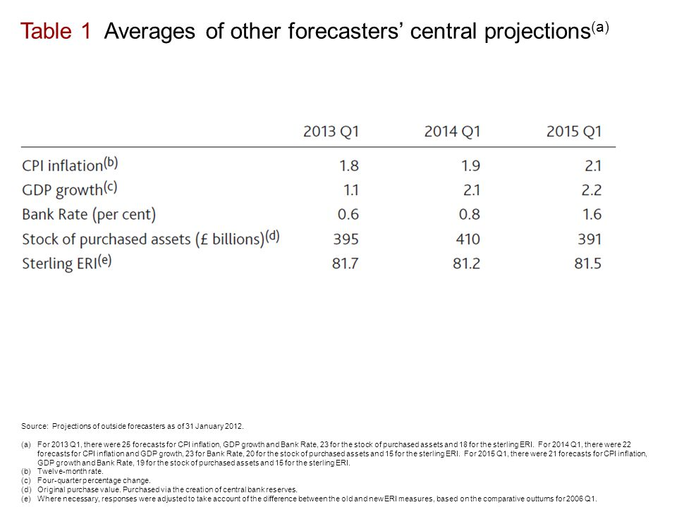 Table 1 Averages of other forecasters' central projections (a) Source: Projections of outside forecasters as of 31 January 2012.