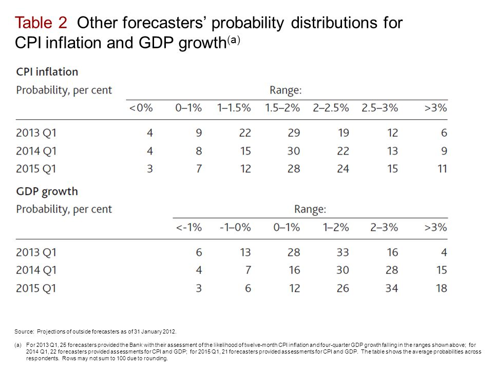 Table 2 Other forecasters' probability distributions for CPI inflation and GDP growth (a) Source: Projections of outside forecasters as of 31 January 2012.