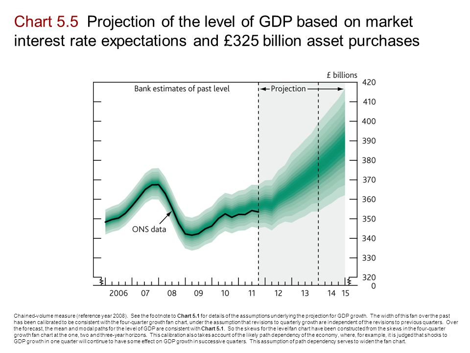 Chart 5.5 Projection of the level of GDP based on market interest rate expectations and £325 billion asset purchases Chained-volume measure (reference year 2008).