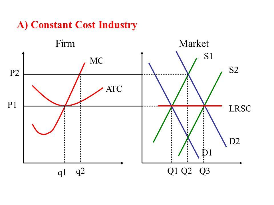 A) Constant Cost Industry FirmMarket MC ATC S1 D1 q1 Q1 P1 D2 P2 q2Q2 S2 Q3 LRSC