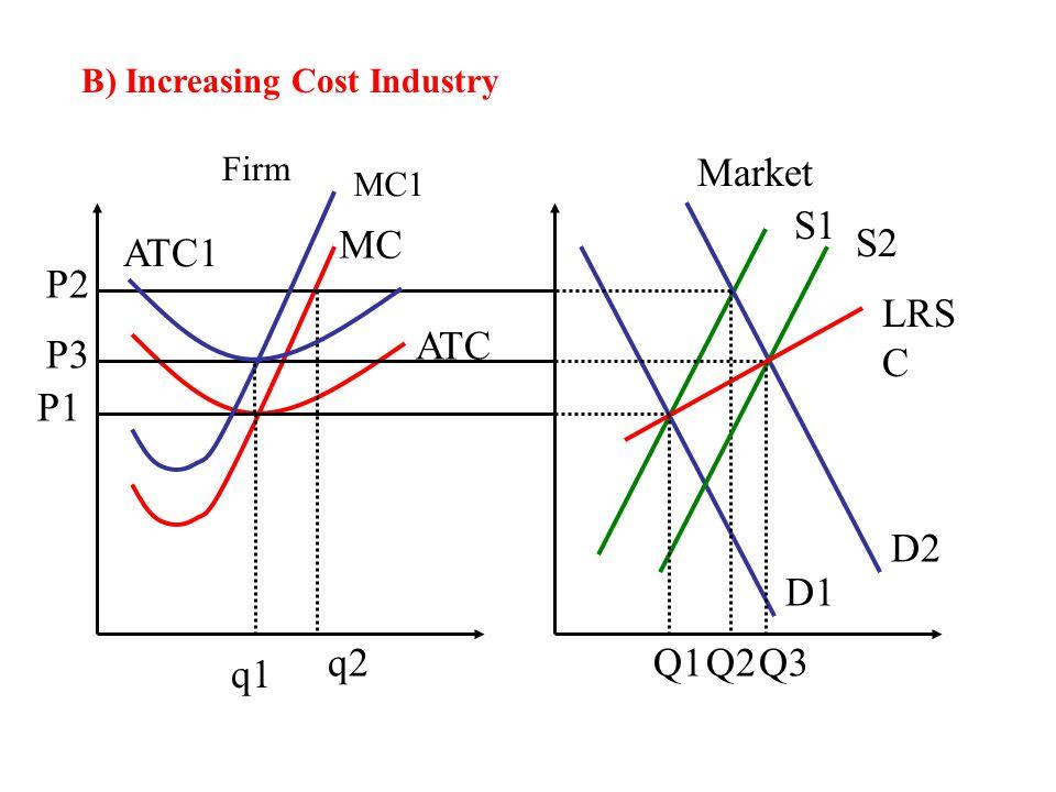 B) Increasing Cost Industry Firm Market MC ATC S1 D1 q1 Q1 P1 D2 P2 q2Q2 S2 Q3 LRS C P3 MC1 ATC1