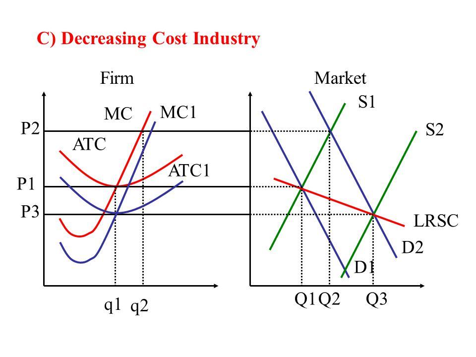 C) Decreasing Cost Industry FirmMarket MC ATC S1 D1 q1 Q1 P1 D2 P2 Q2 S2 Q3 LRSC P3 MC1 ATC1 q2