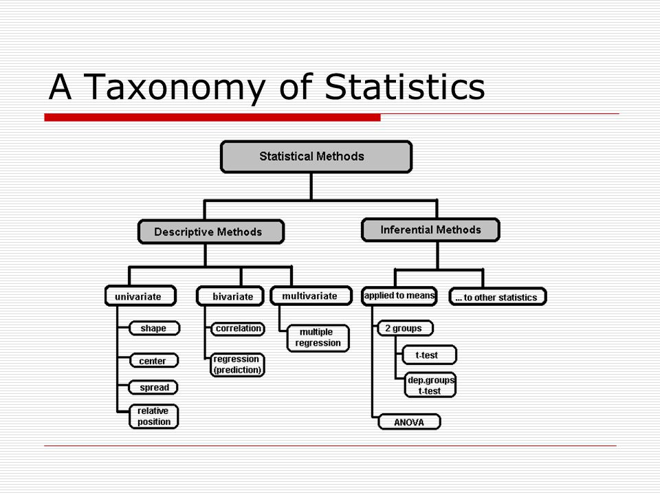 Statistical Description of Data  Statistics describes a numeric set of data by its  Center  Variability  Shape  Statistics describes a categorical set of data by  Frequency, percentage or proportion of each category