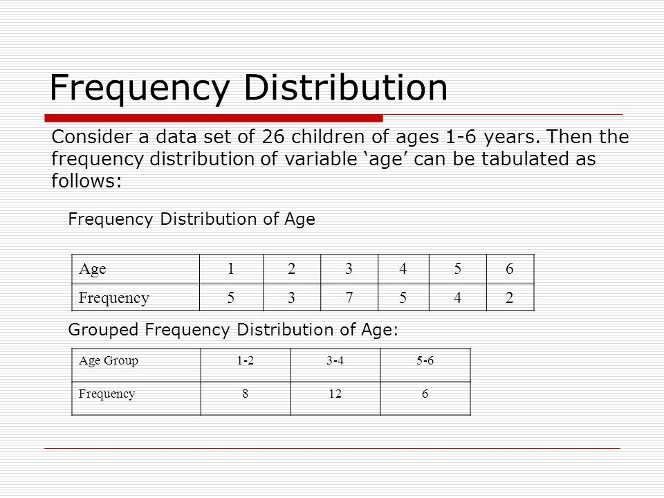 Cumulative Frequency Age Group1-23-45-6 Frequency8126 Cumulative Frequency82026 Age123456 Frequency537542 Cumulative Frequency5815202426 Cumulative frequency of data in previous page