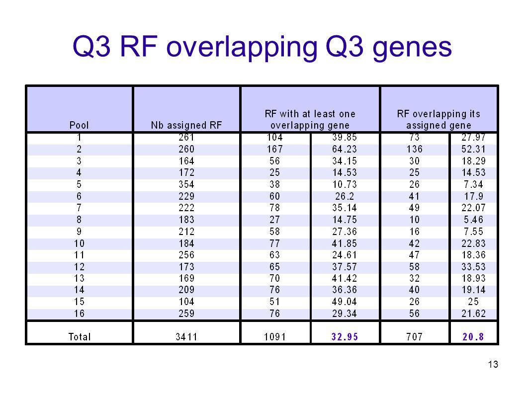 13 Q3 RF overlapping Q3 genes