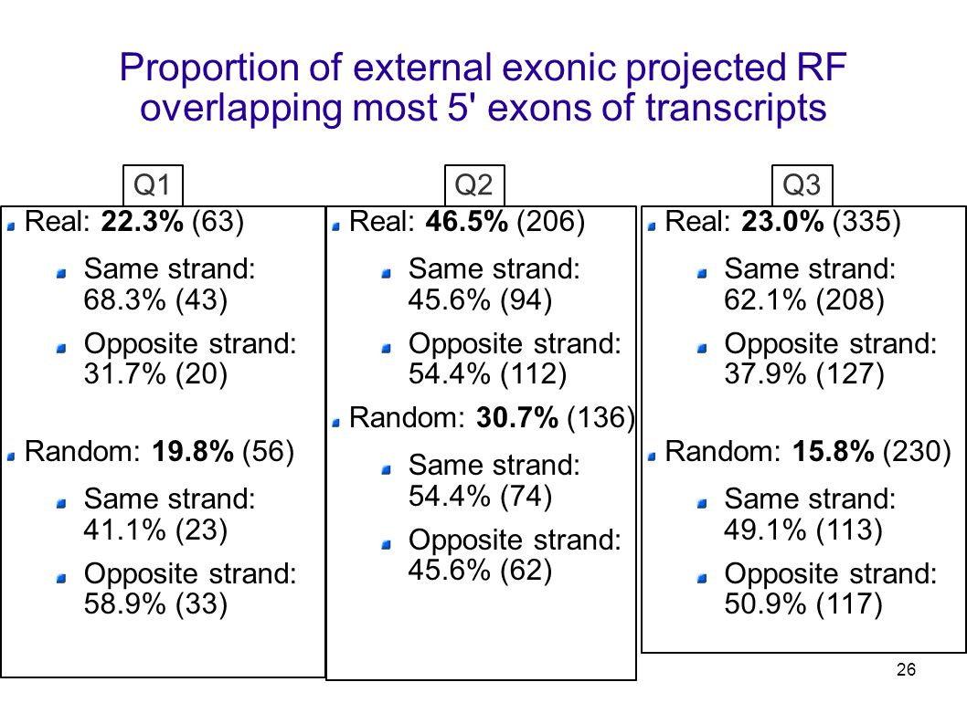 26 Proportion of external exonic projected RF overlapping most 5 exons of transcripts Real: 22.3% (63) Same strand: 68.3% (43) Opposite strand: 31.7% (20) Random: 19.8% (56) Same strand: 41.1% (23) Opposite strand: 58.9% (33) Real: 23.0% (335) Same strand: 62.1% (208) Opposite strand: 37.9% (127) Random: 15.8% (230) Same strand: 49.1% (113) Opposite strand: 50.9% (117) Real: 46.5% (206) Same strand: 45.6% (94) Opposite strand: 54.4% (112) Random: 30.7% (136) Same strand: 54.4% (74) Opposite strand: 45.6% (62) Q1Q3Q2