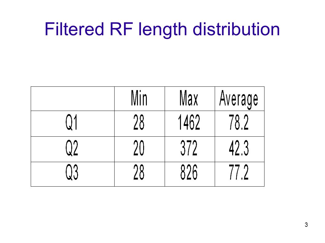 3 Filtered RF length distribution