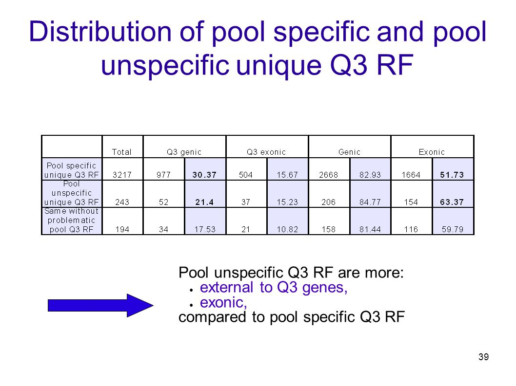 39 Distribution of pool specific and pool unspecific unique Q3 RF Pool unspecific Q3 RF are more: ● external to Q3 genes, ● exonic, compared to pool specific Q3 RF
