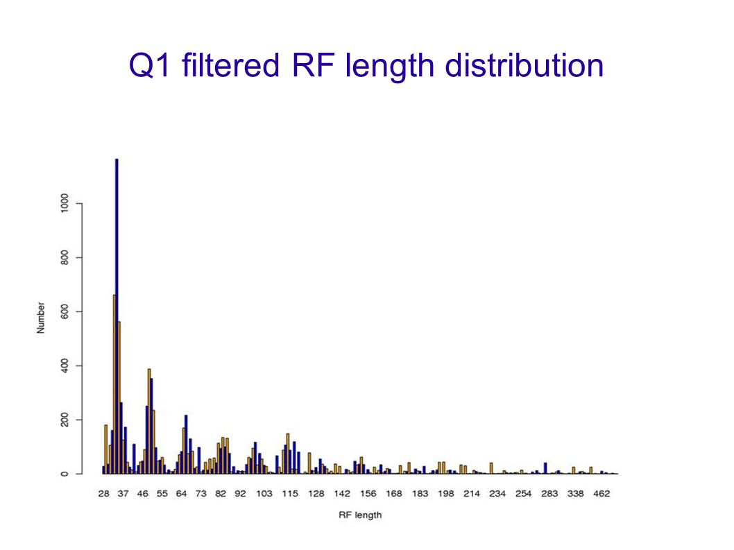 4 Q1 filtered RF length distribution