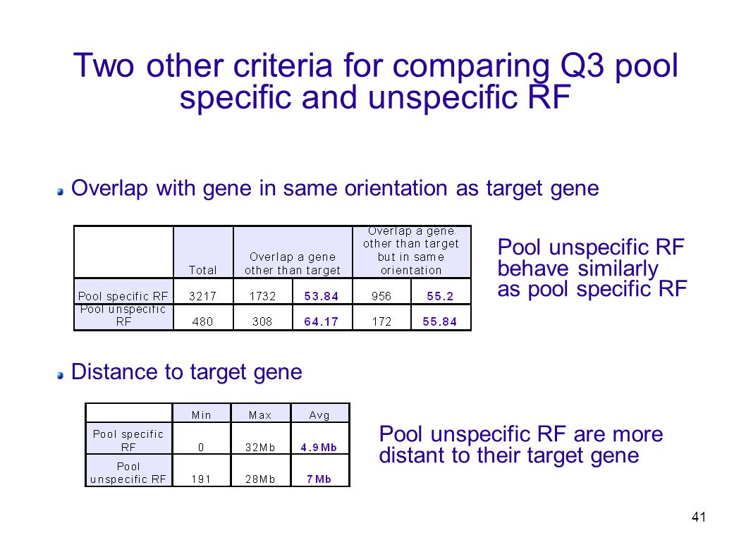41 Two other criteria for comparing Q3 pool specific and unspecific RF Overlap with gene in same orientation as target gene Distance to target gene Pool unspecific RF are more distant to their target gene Pool unspecific RF behave similarly as pool specific RF