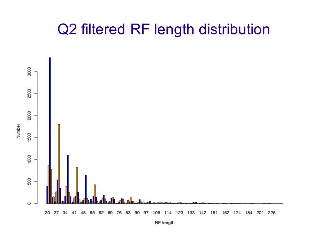 5 Q2 filtered RF length distribution