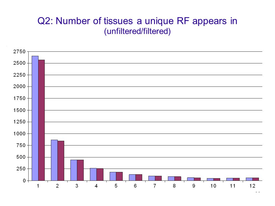 53 Q2: Number of tissues a unique RF appears in (unfiltered/filtered)