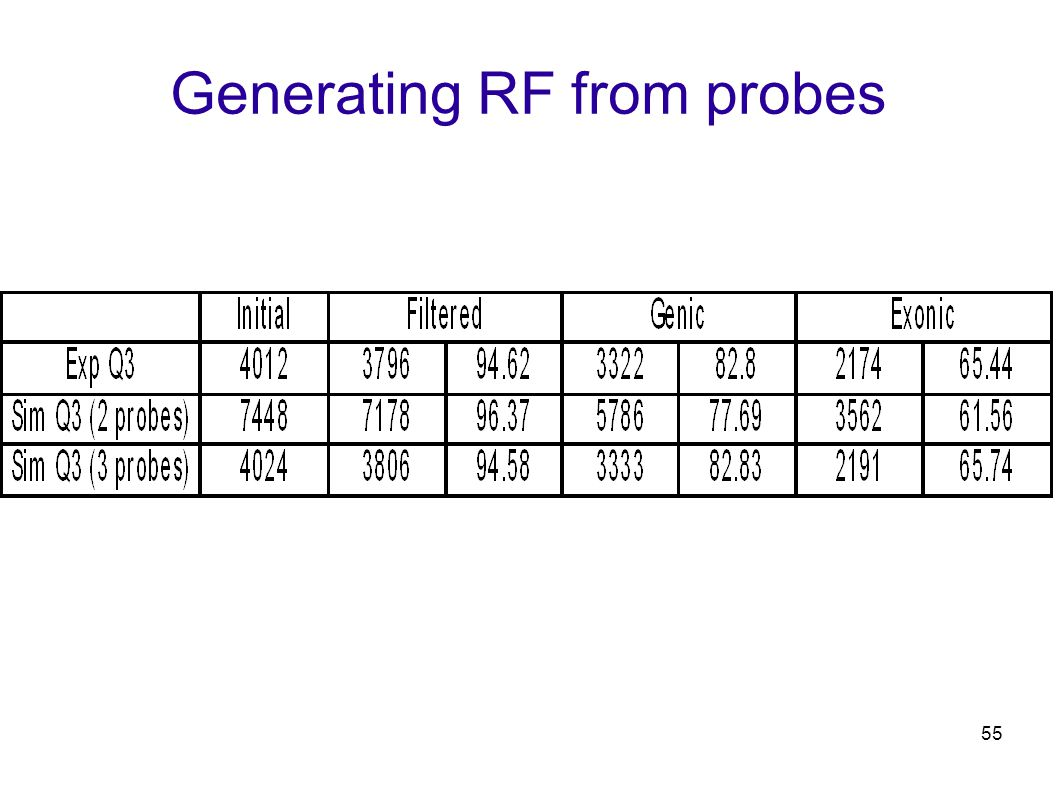 55 Generating RF from probes