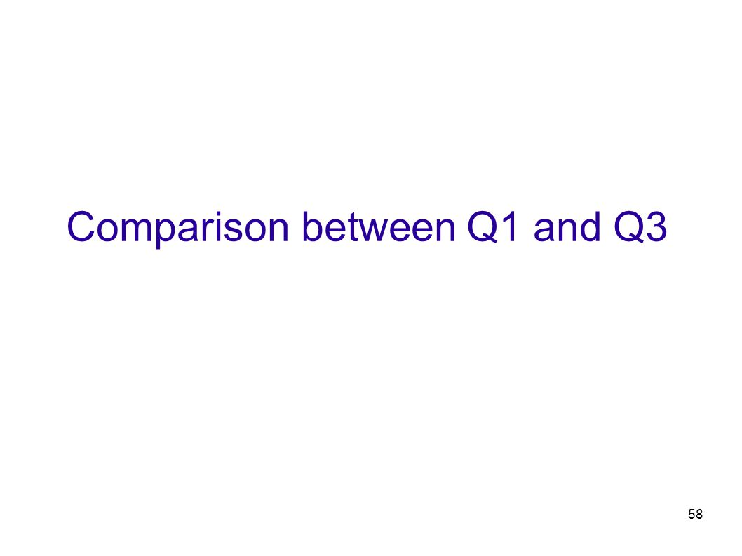58 Comparison between Q1 and Q3