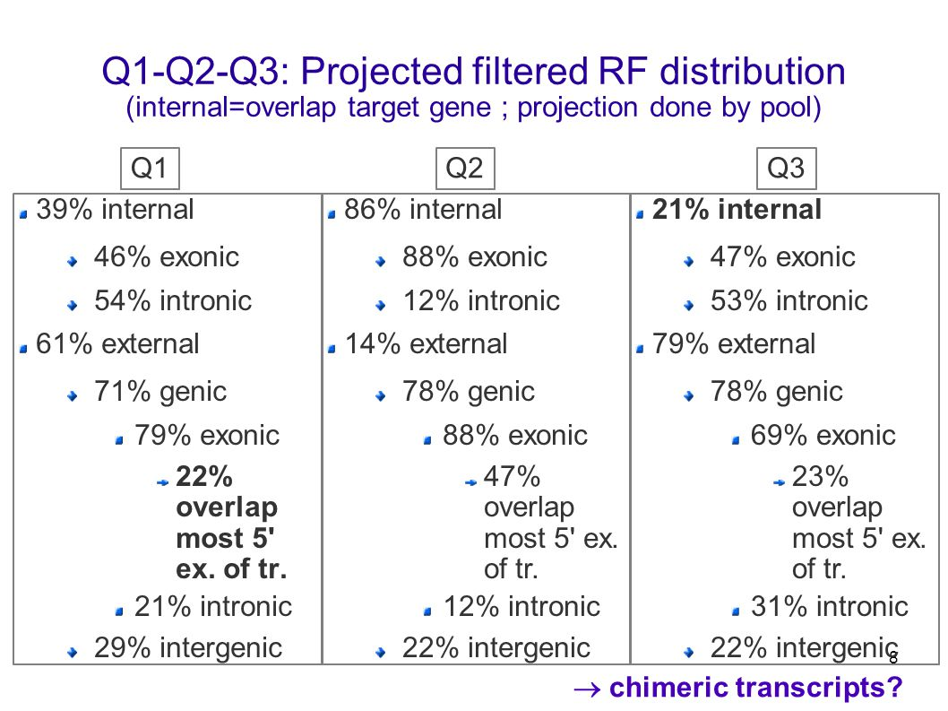 8 Q1-Q2-Q3: Projected filtered RF distribution (internal=overlap target gene ; projection done by pool) 39% internal 46% exonic 54% intronic 61% external 71% genic 79% exonic 22% overlap most 5 ex.