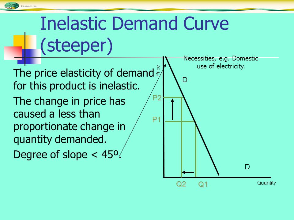 Inelastic Demand Curve (steeper) The price elasticity of demand for this product is inelastic. The change in price has caused a less than proportionat