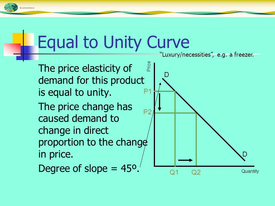 Equal to Unity Curve The price elasticity of demand for this product is equal to unity.