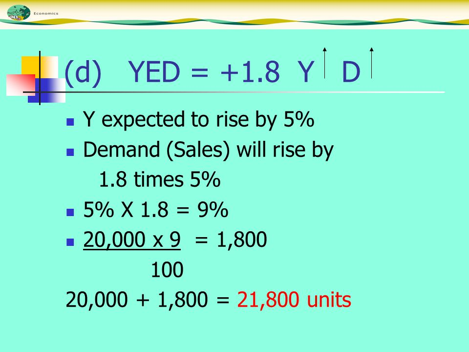 (d) YED = +1.8 Y D Y expected to rise by 5% Demand (Sales) will rise by 1.8 times 5% 5% X 1.8 = 9% 20,000 x 9 = 1,800 100 20,000 + 1,800 = 21,800 unit