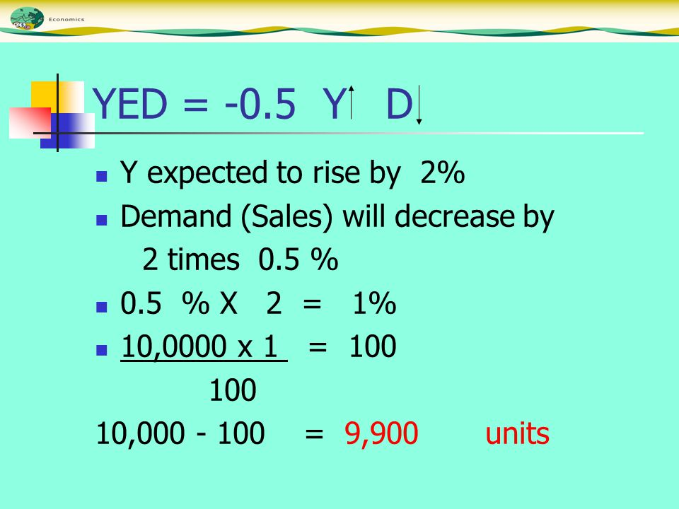 YED = -0.5 Y D Y expected to rise by 2% Demand (Sales) will decrease by 2 times 0.5 % 0.5 % X 2 = 1% 10,0000 x 1 = 100 100 10,000 - 100 = 9,900 units