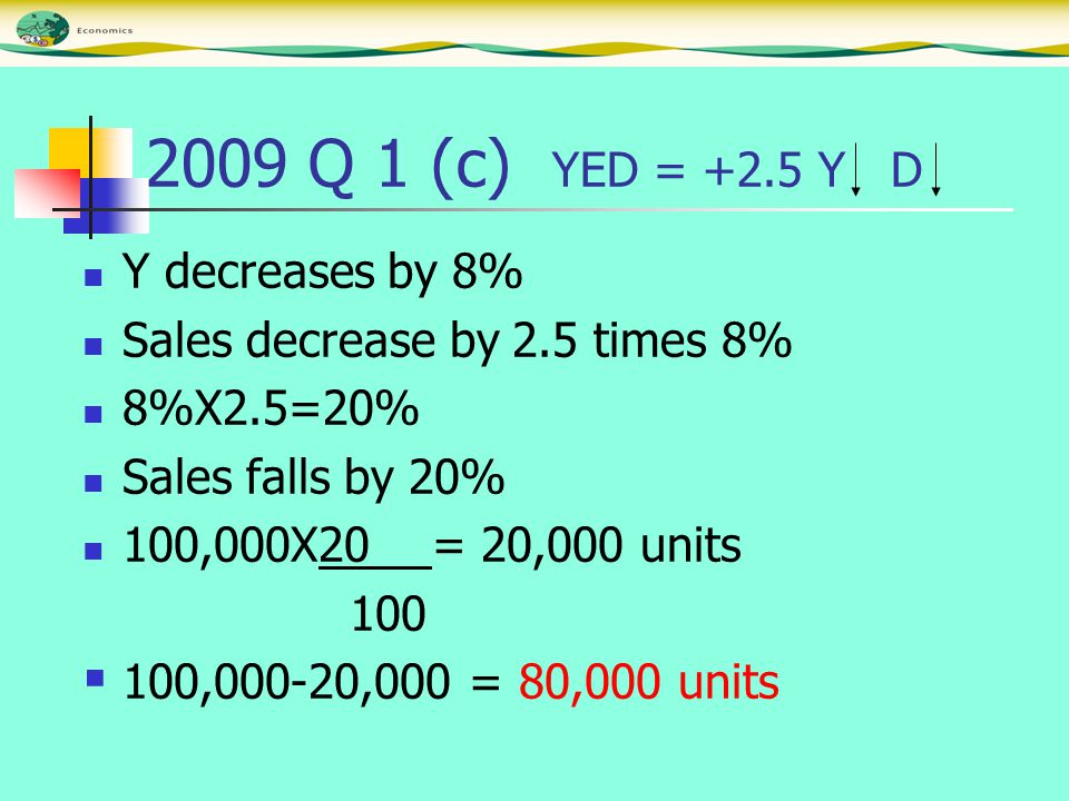 2009 Q 1 (c) YED = +2.5 Y D Y decreases by 8% Sales decrease by 2.5 times 8% 8%X2.5=20% Sales falls by 20% 100,000X20 = 20,000 units 100  100,000-20,