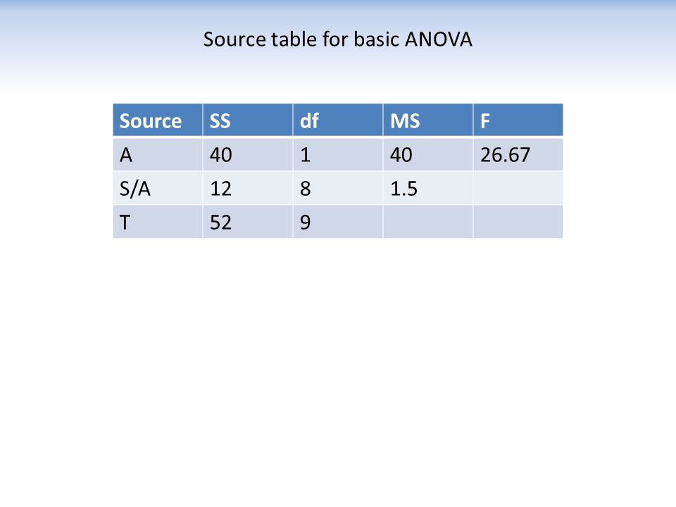 Source table for basic ANOVA SourceSSdfMSF A401 26.67 S/A1281.5 T529