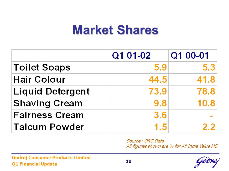 Godrej Consumer Products Limited Q1 Financial Update 10 Market Shares Source : ORG Data All figures shown are % for All India Value MS