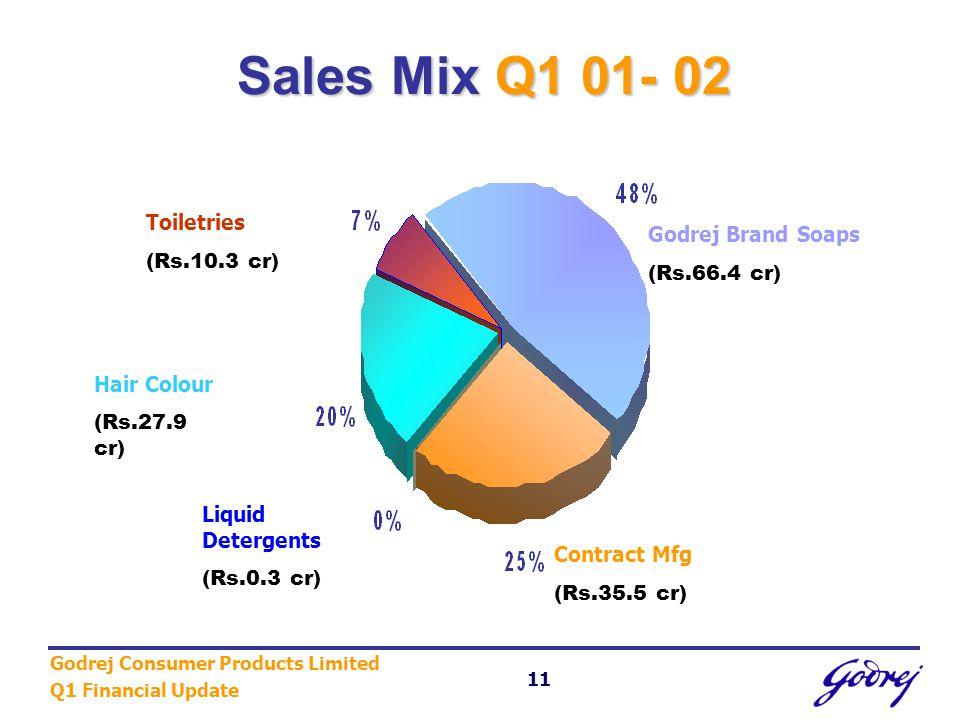 Godrej Consumer Products Limited Q1 Financial Update 11 Sales Mix Q1 01- 02 Godrej Brand Soaps (Rs.66.4 cr) Contract Mfg (Rs.35.5 cr) Liquid Detergent