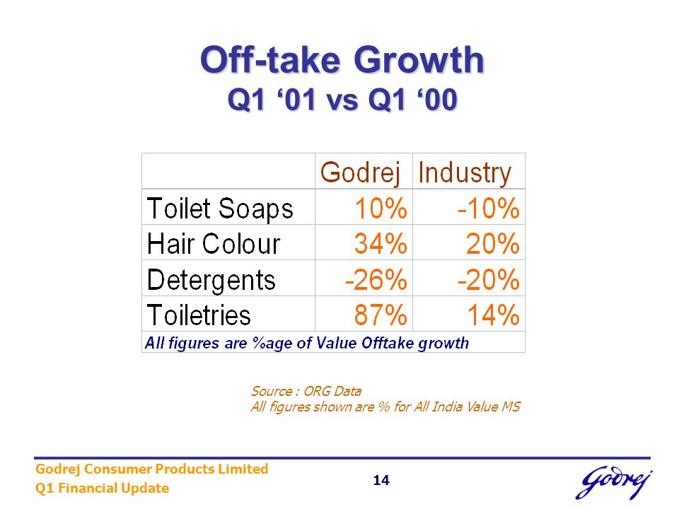 Godrej Consumer Products Limited Q1 Financial Update 14 Off-take Growth Q1 '01 vs Q1 '00 Source : ORG Data All figures shown are % for All India Value MS