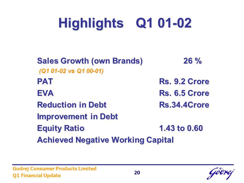 Godrej Consumer Products Limited Q1 Financial Update 20 Highlights Q1 01-02 Highlights Q1 01-02 Sales Growth (own Brands)26 % (Q1 01-02 vs Q1 00-01) (