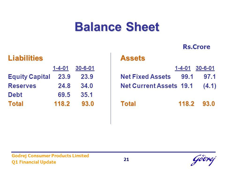 Godrej Consumer Products Limited Q1 Financial Update 21 Balance Sheet Balance Sheet LiabilitiesAssets Liabilities Assets 1-4-0130-6-01 1-4-01 30-6-01