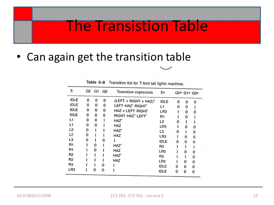 10/2/0810/2/2008ECE 561 -ECE 561 - Lecture 513 The Transistion Table Can again get the transition table