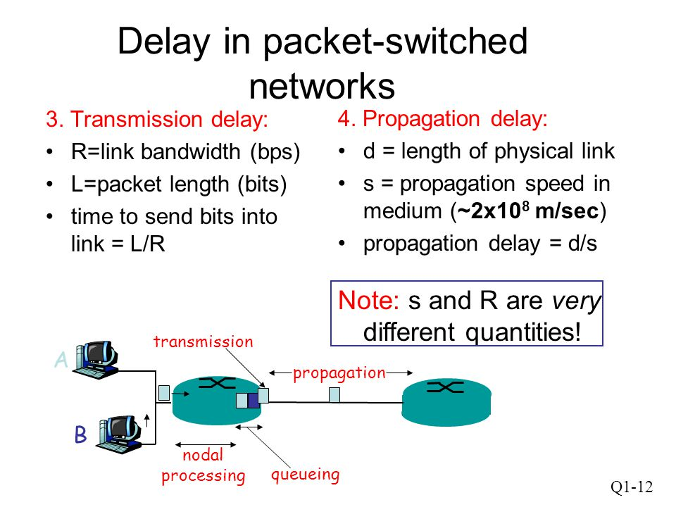 Q1-12 Delay in packet-switched networks 3. Transmission delay: R=link bandwidth (bps) L=packet length (bits) time to send bits into link = L/R 4. Prop