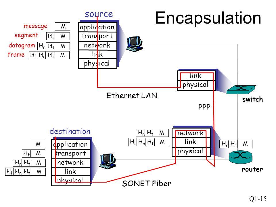 Q1-15 source application transport network link physical HtHt HnHn M segment HtHt datagram destination application transport network link physical HtH