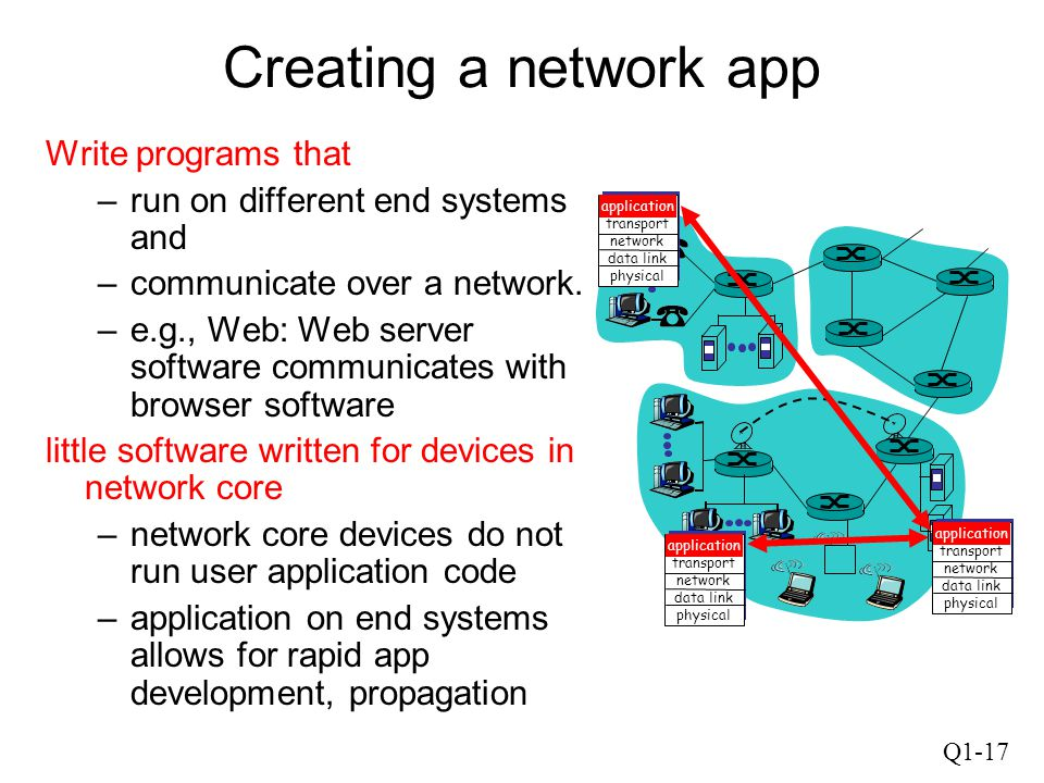 Q1-17 Creating a network app Write programs that –run on different end systems and –communicate over a network. –e.g., Web: Web server software commun