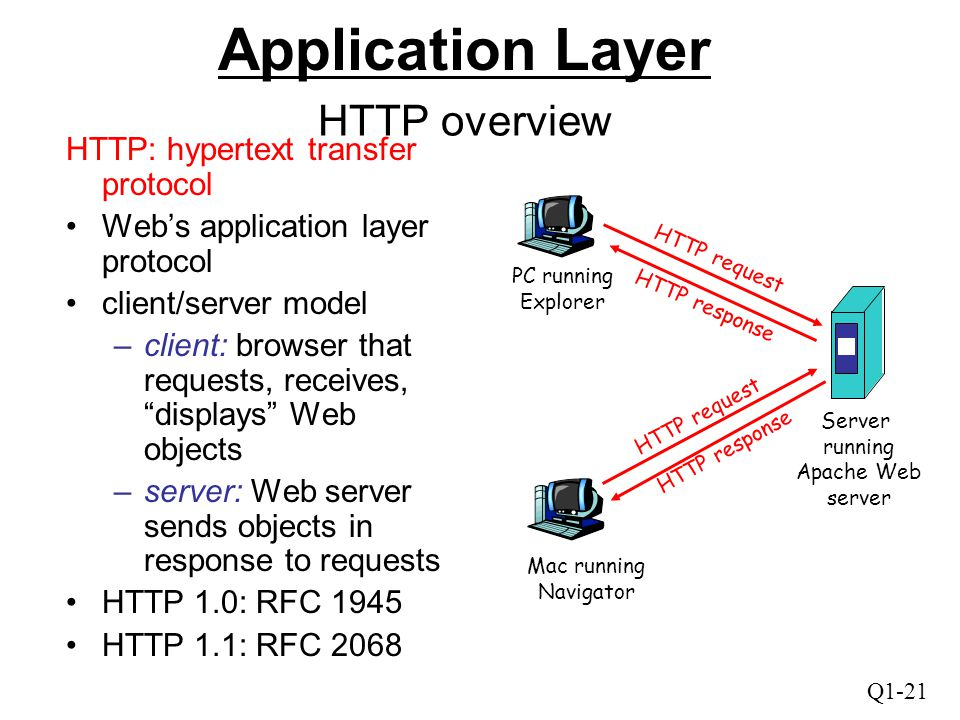 """Q1-21 HTTP overview HTTP: hypertext transfer protocol Web's application layer protocol client/server model –client: browser that requests, receives, """""""