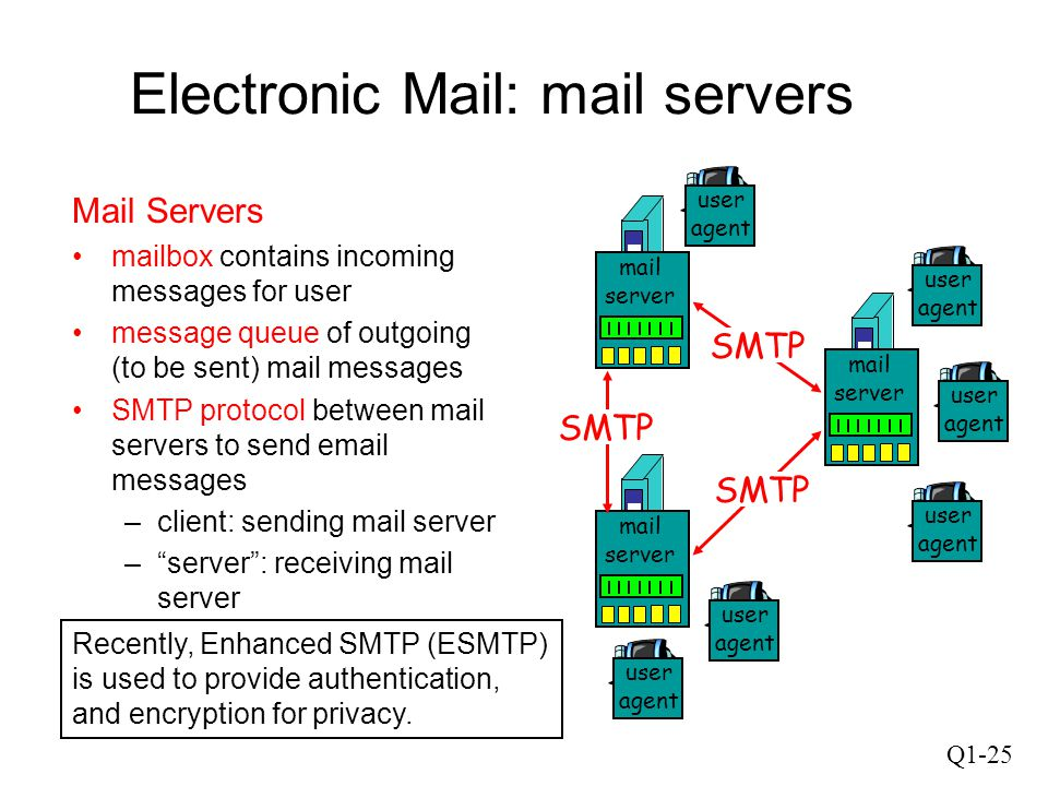 Q1-25 Electronic Mail: mail servers Mail Servers mailbox contains incoming messages for user message queue of outgoing (to be sent) mail messages SMTP