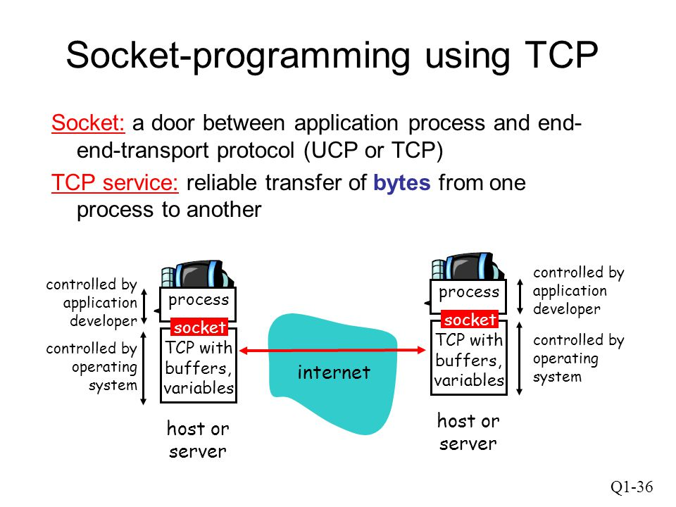 Q1-36 Socket-programming using TCP Socket: a door between application process and end- end-transport protocol (UCP or TCP) TCP service: reliable trans