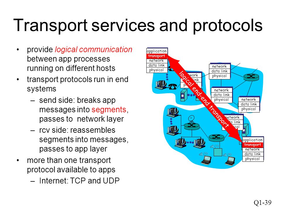 Q1-39 Transport services and protocols provide logical communication between app processes running on different hosts transport protocols run in end s