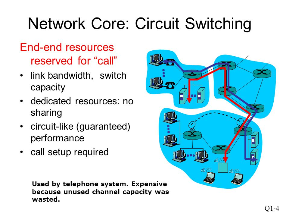 """Q1-4 Network Core: Circuit Switching End-end resources reserved for """"call"""" link bandwidth, switch capacity dedicated resources: no sharing circuit-lik"""